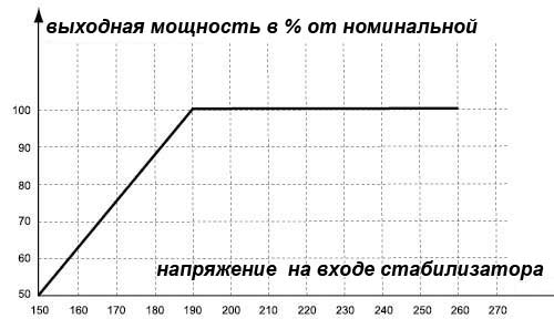 график зависимости мощности от входного напряжения ибп
