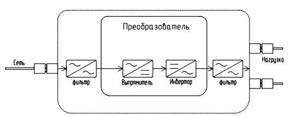 Картинки по запросу Инверторные стабилизаторам напряжения
